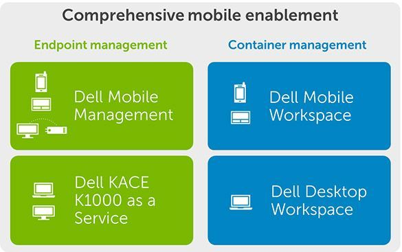 Dell Mobile Enablement Lösungen