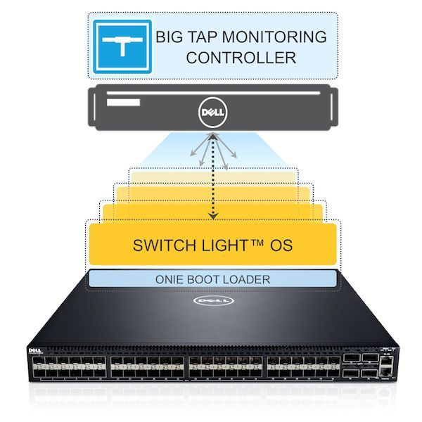 Dell Switch Light OS