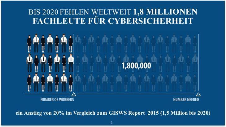 Fachkräftemangel in der Cyber Security