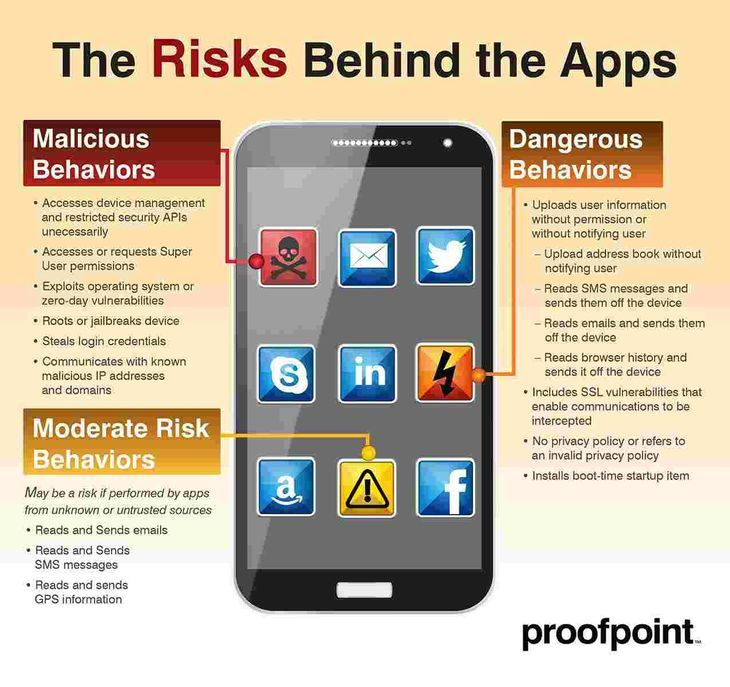 """Malicious Behaviors, Moderate Risk Behaviors and Dangerous Behaviors: Ausgerechnet Bibel-Apps stehlen unsere Daten"""