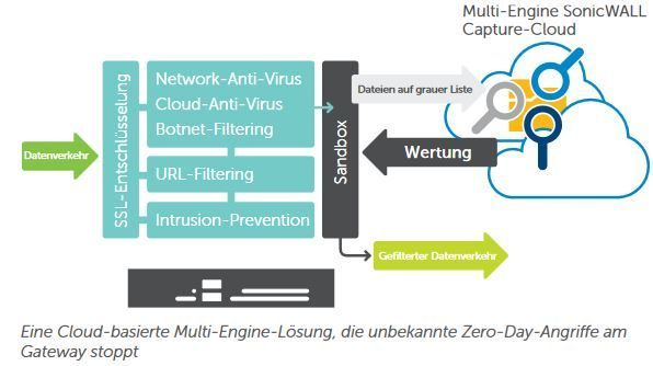 Multi-Engine SonicWall Capture Cloud