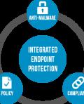 Trustwave Endpoint Protection Suite