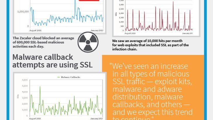 Zscaler Threat Report SSL-Malware